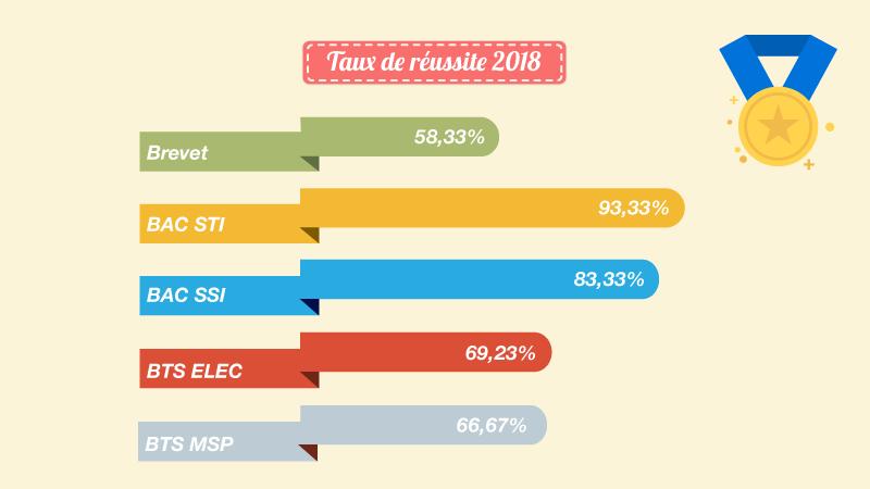 Résultats Bac Technologique 2018 Lycée Don Bosco Marseille